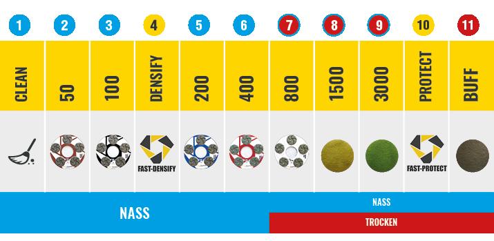 Tabel Fast Grind Pro_DE